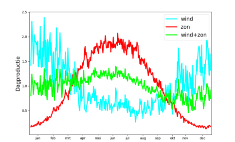 Figuur 1. Beschikbare zon en wind gedurende het jaar voor de 3 scenario's, gemiddeld over 1991-2020. ©KNMI