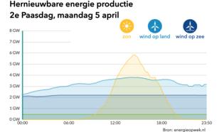 Hernieuwbare energie met pasen
