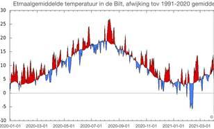 Temperatuur in De Bilt