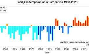grafiek met Jaarlijks gemiddelde Europese temperatuur vanaf 1950 als afwijking van de 1981-2020 referentieperiode