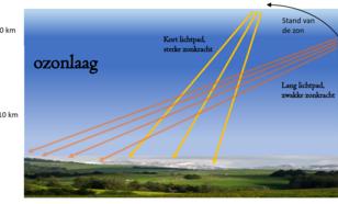 Schematisch beeld van de relatie tussen de zonkracht, de zonnehoogte en de ozonlaag
