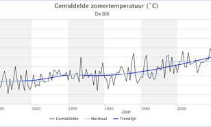 Zomertemperaturen in De Bilt
