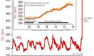 CO2 concentratie over de afgelopen 800.000 jaar