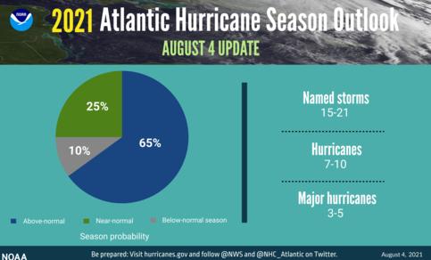 Seizoenverwachting 2021 voor Atlantische orkanen door NOAA met 65% kans op een bovengemiddeld actief jaar.