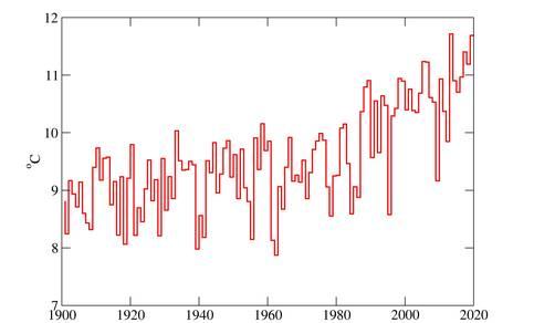 grafiek met jaargemiddelde temperatuur in De Bilt, 1901-2020