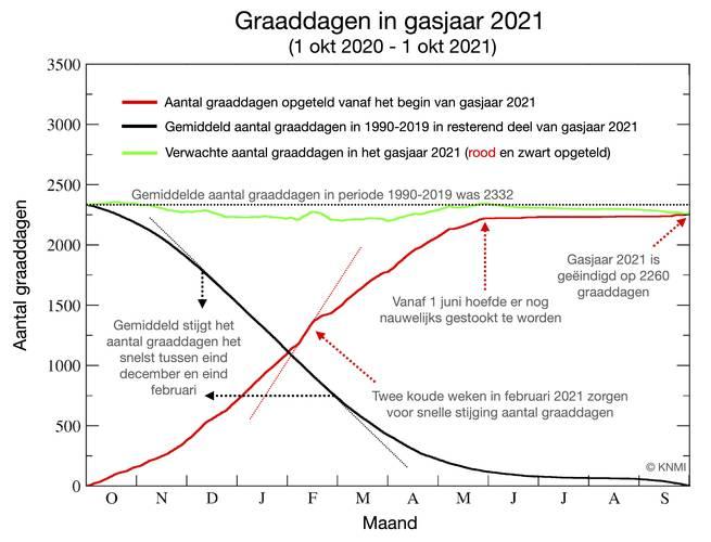 Aantal graaddagen in gasjaar 2021