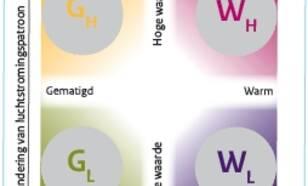 KNMI'14-klimaatscenario's: vier nieuwe scenario's voor toekomstige verandering van het klimaat in Nederland, Gematigd (G) en Warm (W) en twee mogelijke veranderingen van het luchtstromingspatroon (Len H) (Bron: KNMI)