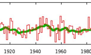 Figuur 5: verloop van de Centraal Nederland Temperatuur gemiddeld over het voorjaar (Bron: KNMI)
