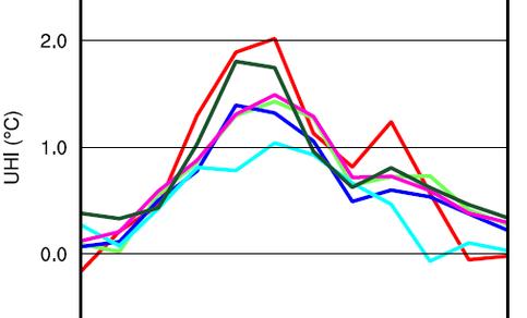 Gemiddeld nachtelijk urban heat island (UHI) in de verschillende maanden van het jaar 2010. 's Winters is er gemiddeld gesproken zelfs helemaal geen sprake van een UHI (Bron: KNMI).