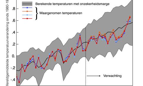 Figuur 2: De verwachting van de wereldgemiddelde temperatuur gemaakt in het jaar 2000. Bron: realclimate.org