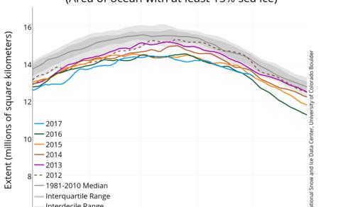 Zee-ijsbedekking in het Noordpoolgebied gedurende de afgelopen zes winters (kleuren) en het gemiddelde over 1981-2010 (grijs). Bron: NSIDC.