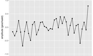 Figuur 2. Maat voor het voorkomen van blokkerende hogedrukgebieden boven Zuid-Europa (10E-10W en 35-55N) in de maanden mei-juni. Positieve  waardes komen overeen met overwegend hogere druk.