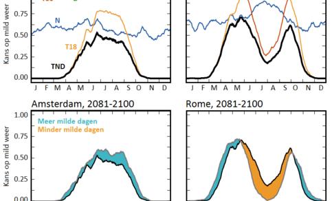 Figuur 2: Boven: jaarlijkse cyclus van kans op mild weer (zwarte lijn) en kans aan de hand van losse criteria (gekleurde lijnen). Onder: verandering van de kans op mild weer aan het eind van de eeuw (arcering).