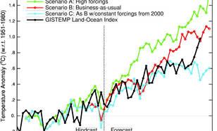 Numerieke uitvoer van telkens één run van een drie-dimensionaal klimaatmodel met verschillende scenario's uit Hansen et al (1988), vergeleken met moderne waarnemingen. De uiteindelijke emissie's kwamen dicht bij scenario B (rood). Bron: RealClimate.