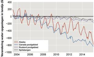 Figuur 2. Afname ijsmassa in en rond de Noordpool op basis van GRACE satellietmetingen. Bron:  The state of the climate, Bull. Am. Meteor. Soc, 2015.