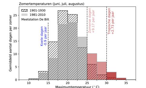 Figuur 2: Verdeling van zomertemperaturen in De Bilt, voor de periodes 1901-1930 (gearceerd) en 1981-2010 (ingekleurd).