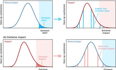 Schematische weergave van de ingewikkelde relatie tussen meteorologie en impact. Extreem weer heeft niet altijd extreme impact (boven, a). Extreme impact kan voortkomen uit specifieke niet-extreme omstandigheden (onder, b).
