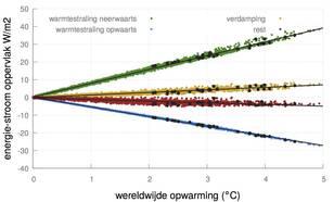 Figuur 2. Berekende verandering door klimaatmodellen in de energiestromen aan het aardoppervlak. De restterm is de som van de overige warmtestromen.