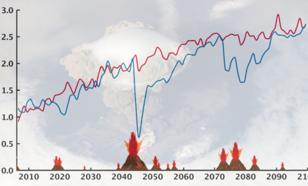 Hypothetisch klimaateffecten van grote uitbarstingen in de 21e eeuw. Bron: Ed Hawkins.