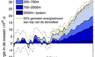 Figuur 2 Verandering in de hoeveelheid warmte in de oceanen op basis van temperatuurmetingen (blauw) en afgeleid uit de gemeten energiestroom aan de top van de atmosfeer (geel). Bron: Cheng et al, Science Advances 2017.