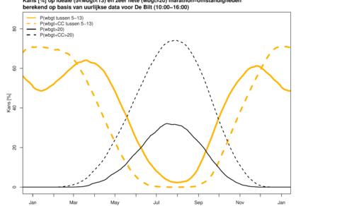 Figuur 2. Kans op ideale (oranje) en hete (zwart) marathonomstandigheden, voor het huidige en een vier graden warmer klimaat (gestreept). De voor- en najaarspiek worden een breed wintermaximum, terwijl de kans op hete omstandigheden enorm toeneemt.