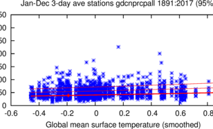 grafiek met een tijdreeks van de maximale hoeveelheid regen in drie dagen ergens langs de Golfkust.