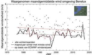 Windwaarnemingen rond de Benelux