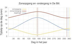 Tijdstip van zonsop- en ondergang in De Bilt