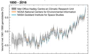 wereldgemiddelde temperatuur