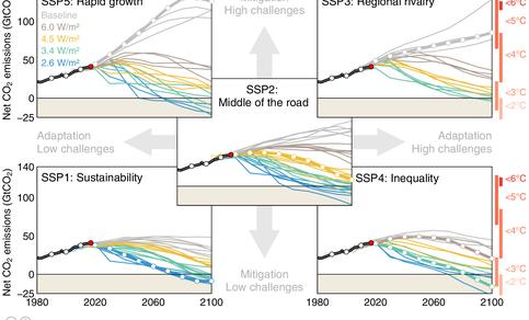 Figuur 2: Verschillende paden (SSP's = Shared Socioeconomic Pathways) voor de jaarlijkse wereldwijde CO2-uitstoot met de daarbij te verwachten mondiale opwarming op de rechter (rode) as. Bron: Global Carbon Project 2017.