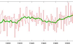 Figuur 2. Temperatuur van de koudste 14-daagse periode van de winter gemiddeld over het land in 40º–50ºN, 65º–95ºW (Berkeley 1880-2013, ERA-interim 2013-2016/17, ECMWF analyses 2017/18). De groene lijn is een 10-jaars lopend gemiddelde.