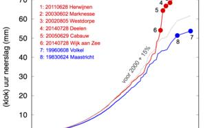Figuur 2: De kans op optreden (per uur in de zomer) van extreme uurneerslag in de periode tot 2000 en vanaf 2000. De grijze lijn geeft de algemeen waargenomen toename met 15% aan. De meest extreme buien lijken nog intenser dan dat te zijn geworden.
