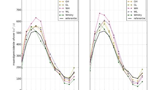 Figuur 2: Afvoerregime van de Maas in de KNMI'14 klimaatscenario's in vergelijking met het huidige afvoerregime (in zwart). (Bron: Klijn et al., 2015)