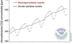 Figuur 2: Wereldgemiddelde CO2-concentratie, maandgemiddeld (rood) en na correctie voor de gemiddelde jaarlijkse variatie (zwart) (Bron: esrl.noaa.gov).