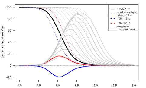 Figuur 2. Overschrijdingskans per dag van waterstand in Hoek van Holland voor 1950-2016 (zwart). Gestreepte lijnen geven kansen voor andere perioden (rood/blauw) en uniforme toename van zeespiegel (grijs). Getrokken lijnen geven verschillen tov 1950-2016.