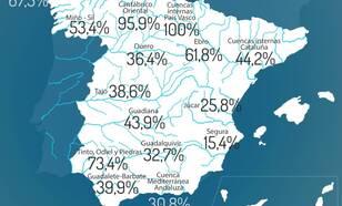 Figuur 2. Waterreserves op 30 januari 2018. Landelijk bedraagt de voorraad 42% van de capaciteit. Het midden-noorden ontving in januari tot drie keer zoveel neerslag als normaal en heeft al bijna volledige capaciteit. Bron: Spaanse overheid.
