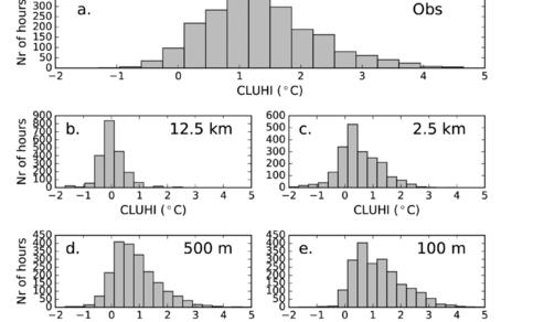 Figuur 2: verificatie van het verwachte avondlijk hitte-eilandeffect (Amsterdam  ten opzichte van Schiphol, bij verschillende modelresoluties, (b-e) tegen waarnemingen (a). Bron: Ronda et al. (2017). ©2017 AMS.