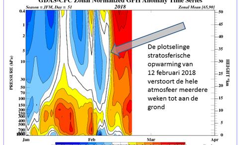 Figuur 2. Bijgaande tijdsevolutie van de luchtdrukveranderingen over het noordpoolgebied (GPH = geopotentiele hoogte) laat zien dat de veranderingen zich eerst snel uitstrekten over de stratosfeer en na twee weken ook tot aan de grond reikten. Bron: CPC.