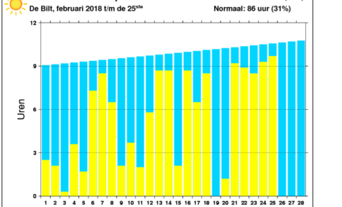 Figuur 2: Aantal uren zonneschijn al veel hoger dan normaal in februari met nog drie dagen te gaan.
