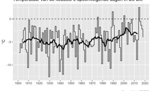 Figuur 2: Tijdreeks van jaarlijks minimum in de vijfdaags-gemiddelde temperatuur in De Bilt  uit waarnemingen en de weersverwachting t/m begin maart 2018. De zwarte lijn toont het 10-jaars lopend gemiddelde.