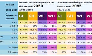 Figuur 2. Samenvatting veranderingen wintertemperatuur KNMI'14 klimaatscenario's voor Nederland.