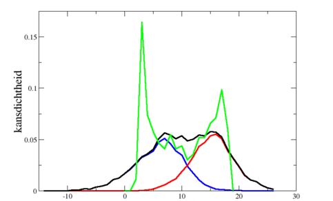 Grafiek van kansverdelingen van de dagelijkse temperaturen in De Bilt in figuur 1 voor het hele jaar, het winterhalfjaar (november-april) en het zomerhalfjaar (mei-oktober), en van de jaarlijkse gang in figuur 1,