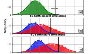 Waarschijnlijksheidsverdeling van dagelijkse temperatuur rondom Moskou op basis van waarnemingen, de controle simulatie en de simulaties van de 2010 hittegolf voor het huidige klimaat, en voor het toekomstig klimaat.