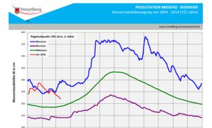 Grafiek met waterstand in het Bodenmeer.