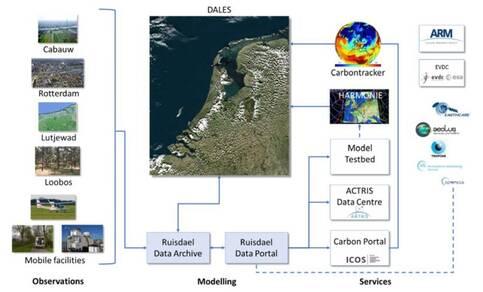 Schematische weergave van de betrokken meetstations, het modelleren en de datastromen (Bron: TU Delft)