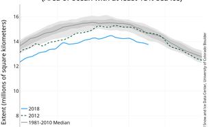 Figuur 2. Verloop van Arctisch zee-ijs aan het eind van de winter.