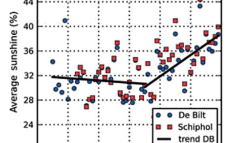 Figuur 2. Zonneschijnduur als percentage van de daglengte in De Bilt en op Schiphol.