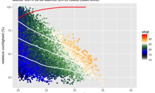 t2m>20 graden C tegen rh2m (in %) in De Bilt (periode 07/1957-05/2018). De kleur is de WBGT. De witte lijnen geven per temperatuur het 10%, 50% en 90%-percentiel van rh2m weer.  De rode lijn geeft het percentage 'overdag-uren'.