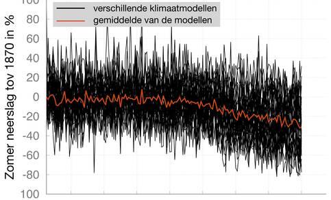 Figuur 2: Gesimuleerde neerslagverandering in Noord-West Europa door 32 verschillende klimaatmodellen (zwart) en hun gemiddelde (oranje). Voor de toekomst is uitgegaan van het meest pessimistische scenario voor CO2-uitstoot (RCP8.5).