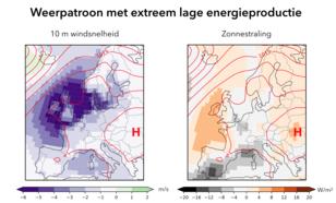 kaart met gemiddeld weerpatroon voor 1-in-10 jaar lage West-Europese energieproductie. Contouren geven de luchtdruk weer [hPa], de kleuren de afwijking van de normale windsnelheid [m/s] en zonnestraling [W/m2].